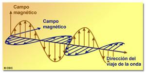 Resultado de imagen de El campo electromagnético de Maxwell