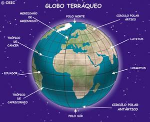 Globo terráqueo con los paralelos y meridianos más importantes