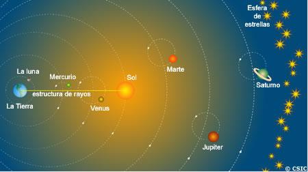 teorias de la tierra en el universo: